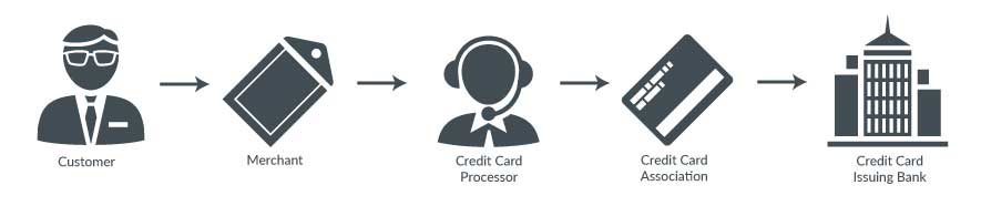 Cash discount processing and credit card processing satisfy payments to all involved parties.