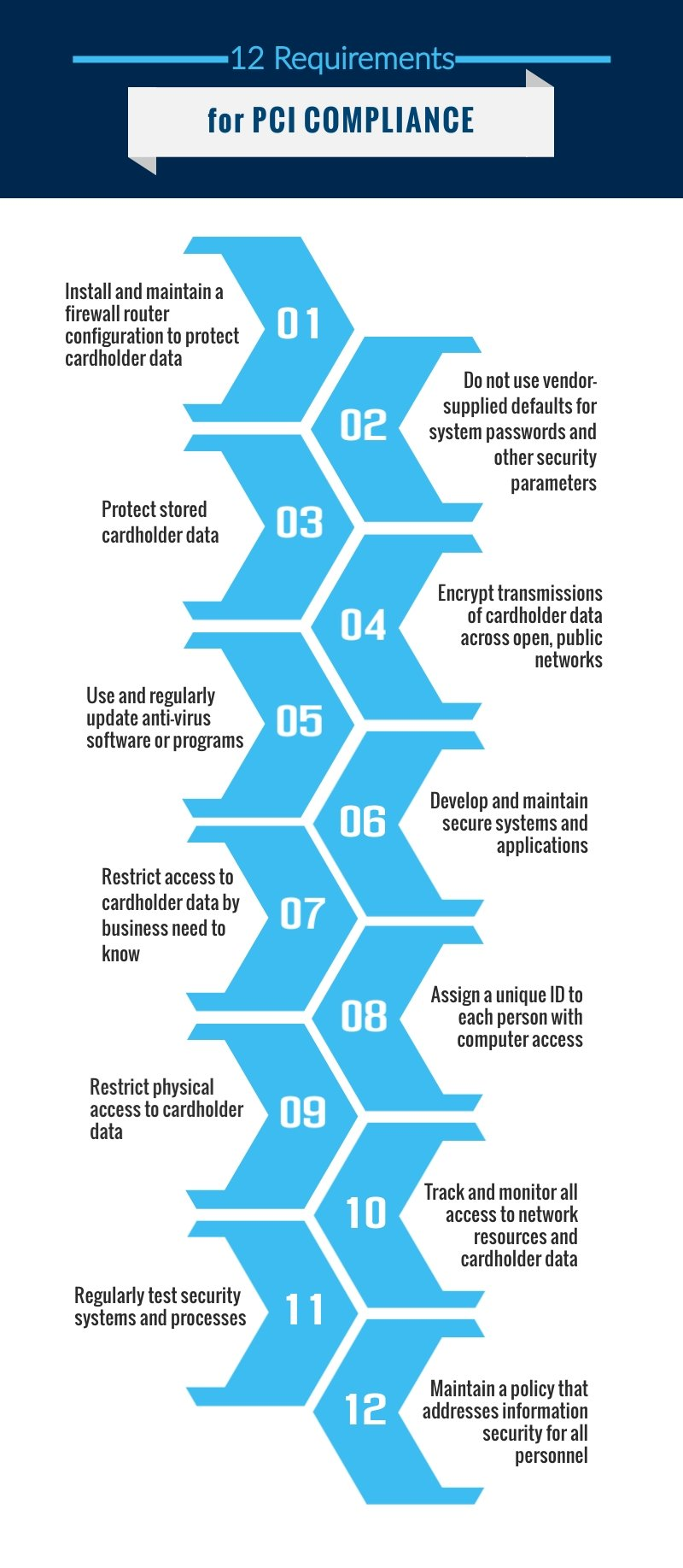 12 requirements for PCI compliance