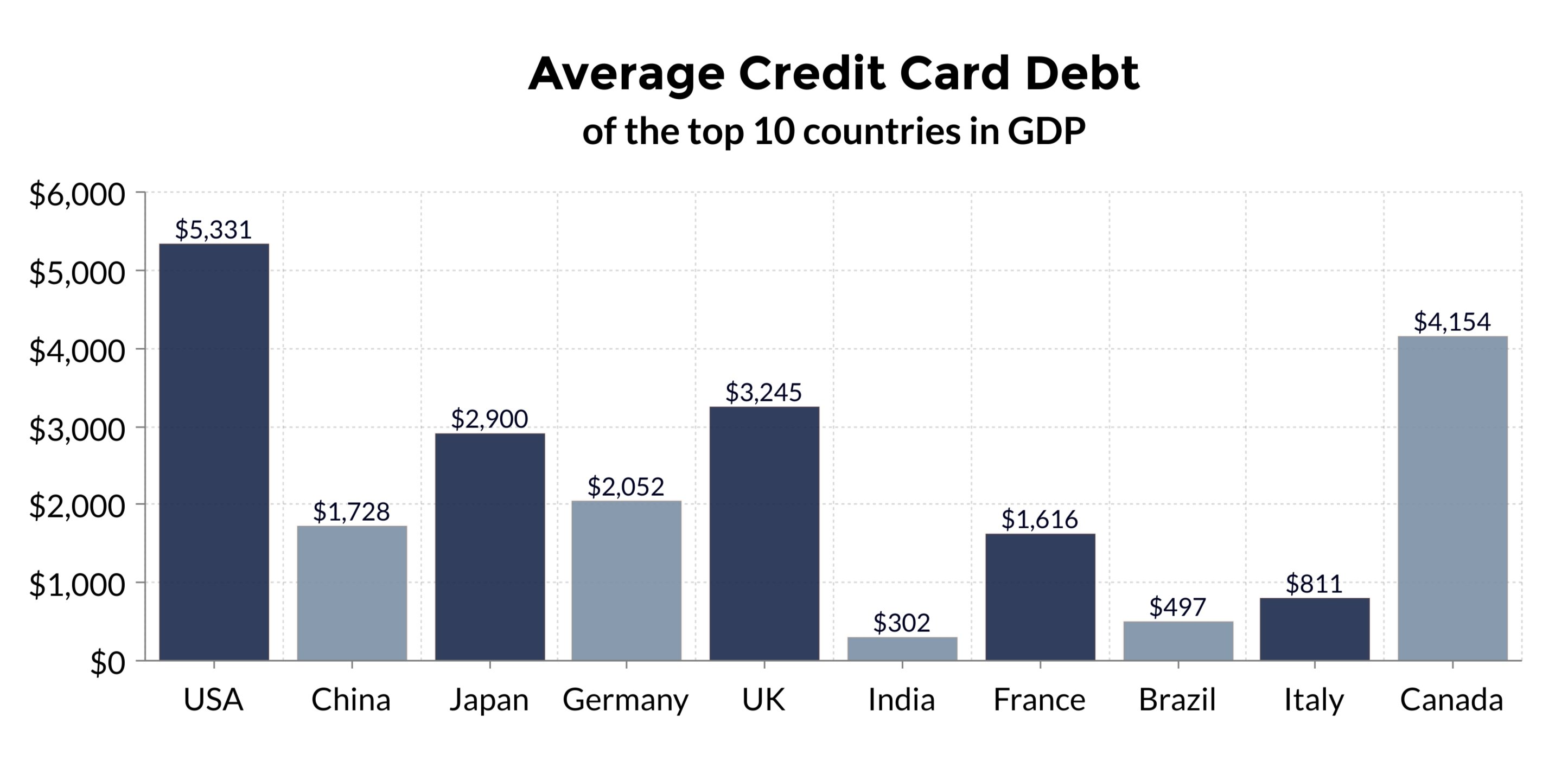 credit card debt by country