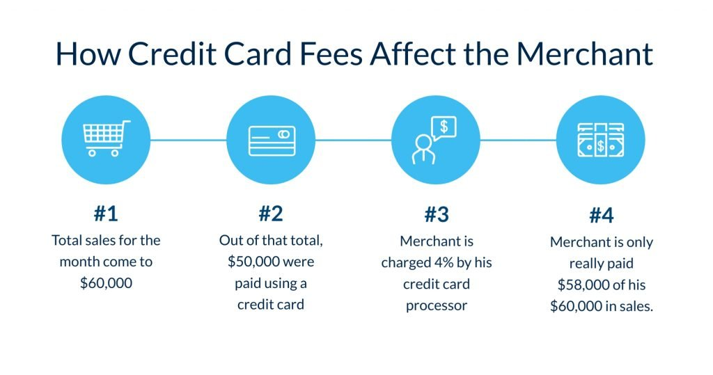 How credit card fees affect the merchant