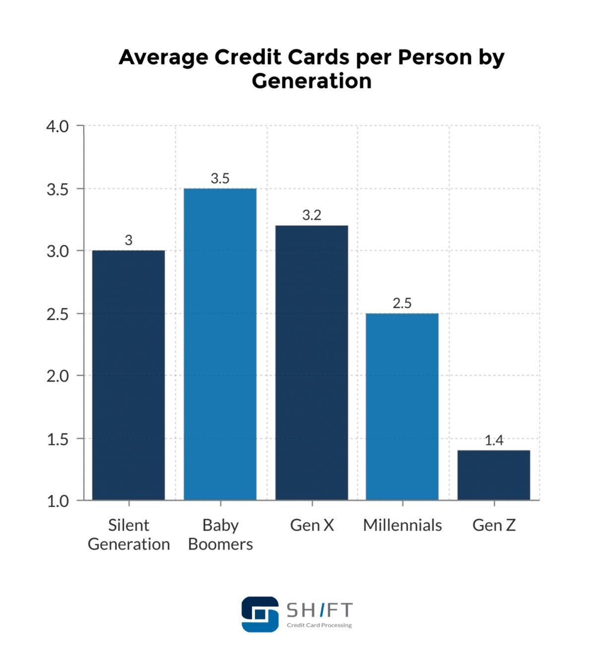 average credit cards by generation