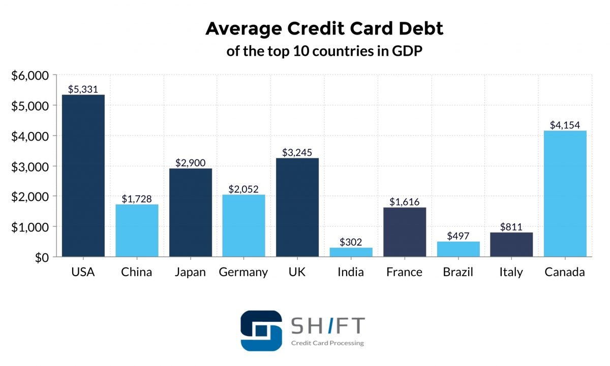 average credit card debt by country