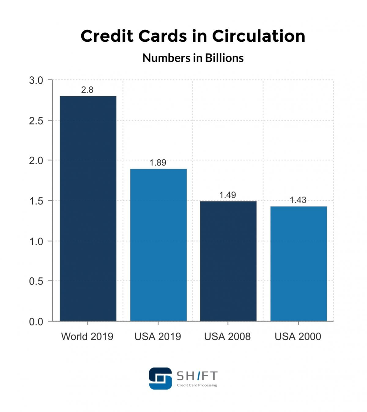 credit cards in circulation