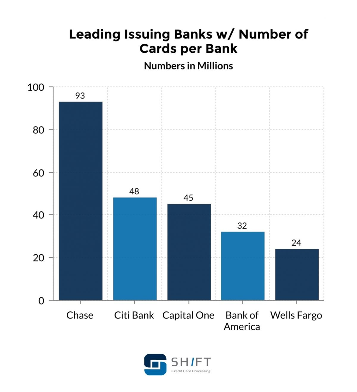 leading issuing banks and cards per bank