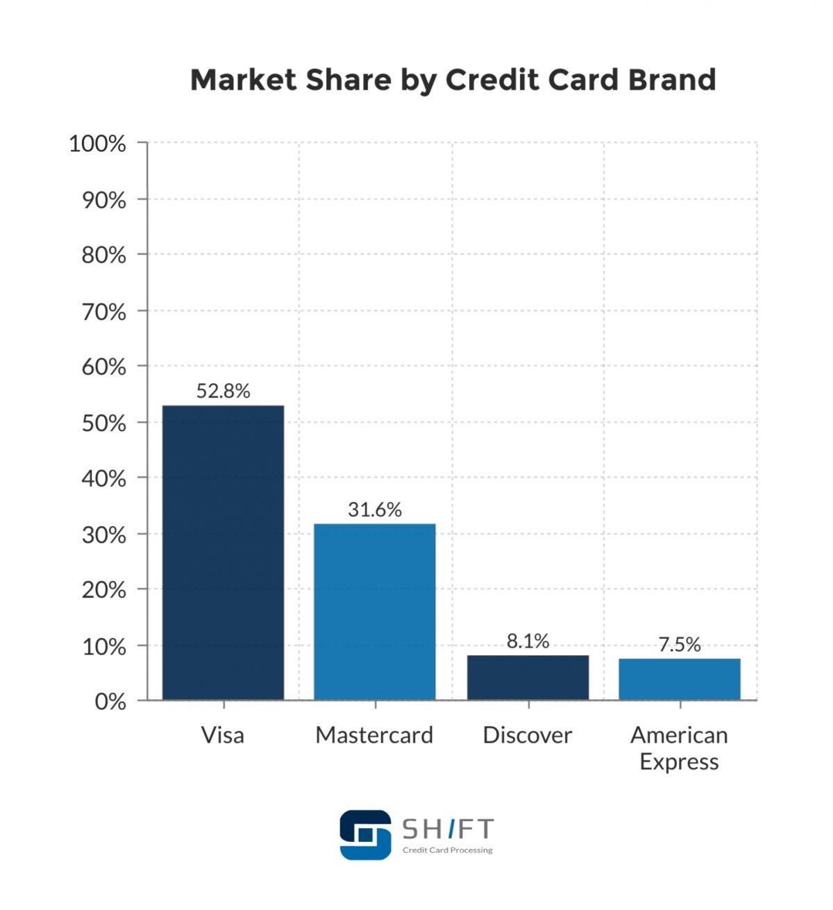 market share by credit card brand