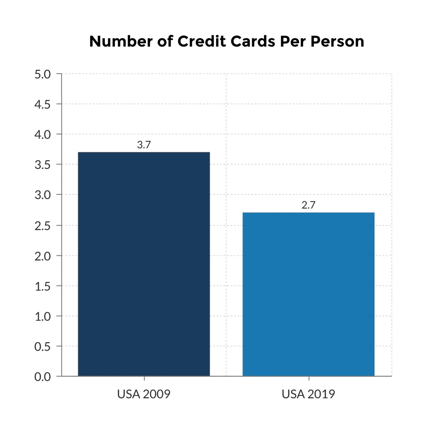 number of credit cards per person in USA