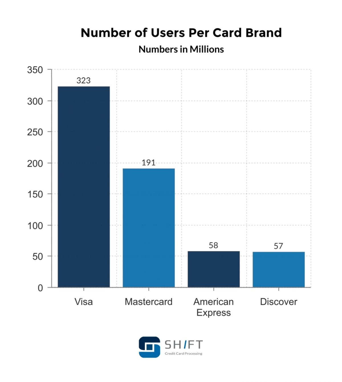 number of users per card brand