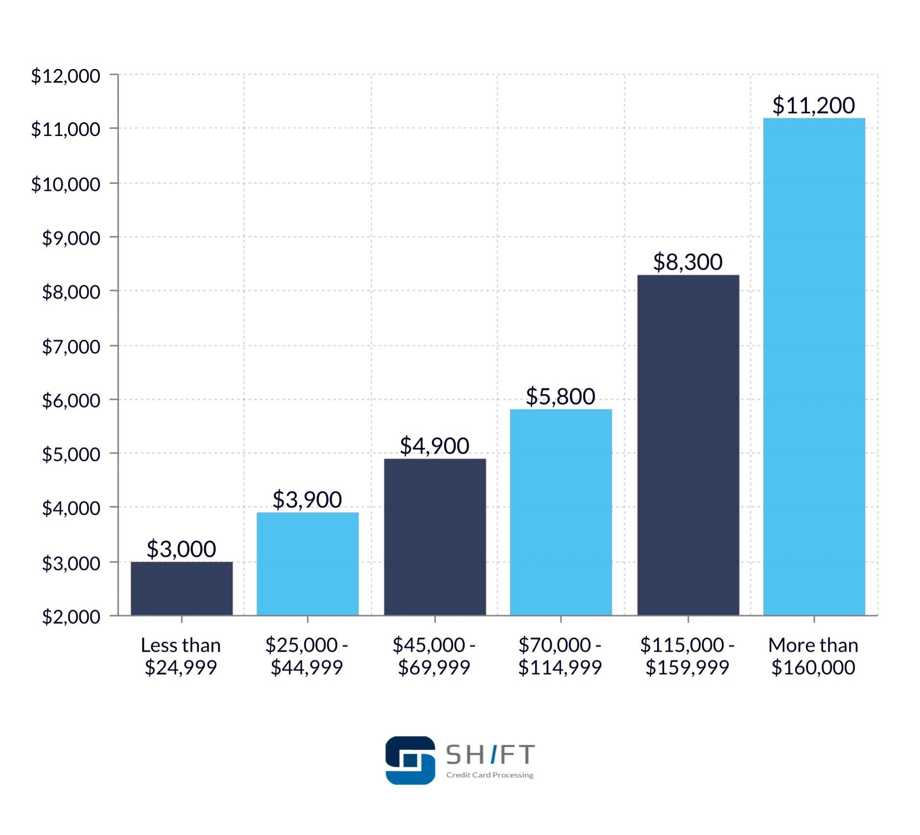 https://shiftprocessing.com/wp-content/uploads/2019/09/income-cc-debt.jpg