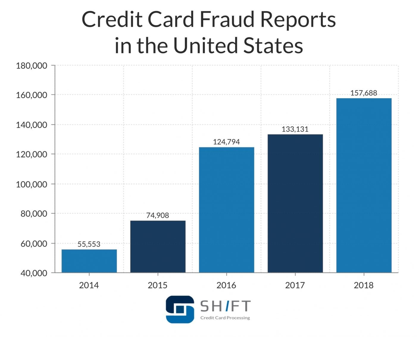 bar graph showing credit card fraud reports in the US