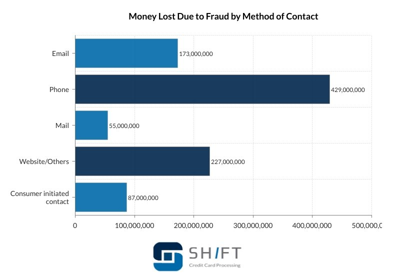 Bar graph showing money lost due to fraud by method of contact