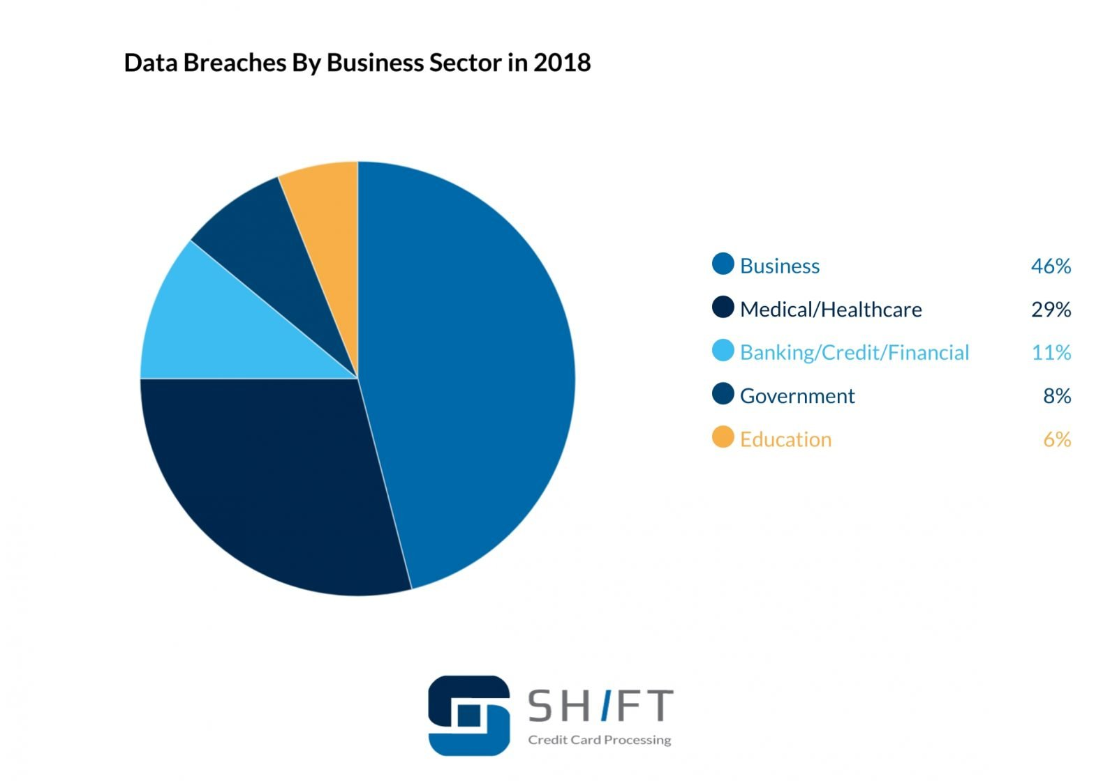 pie chart showing data breeches by business sector