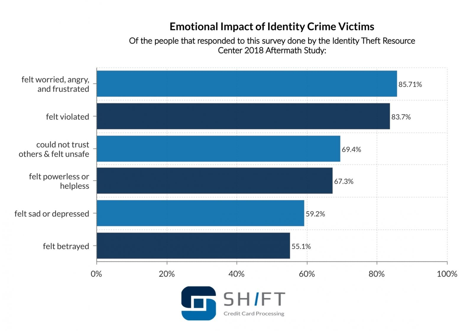 bar graph showing the emotional impact of identity crime