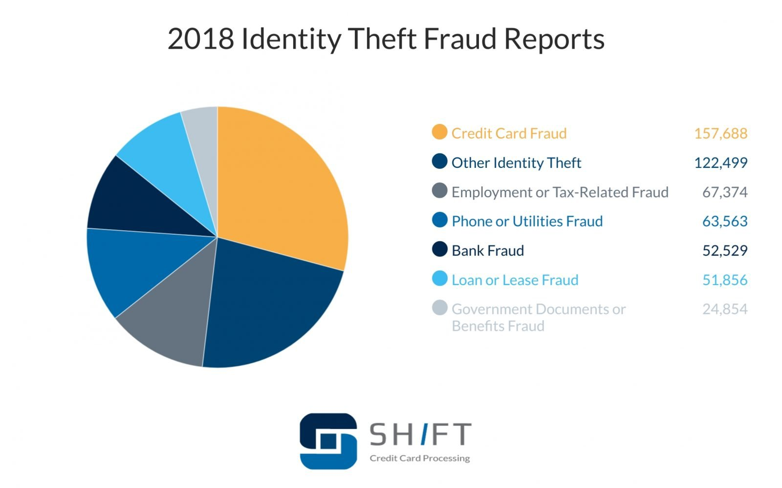a pie chart displaying the types of identity theft fraud reports in 2018