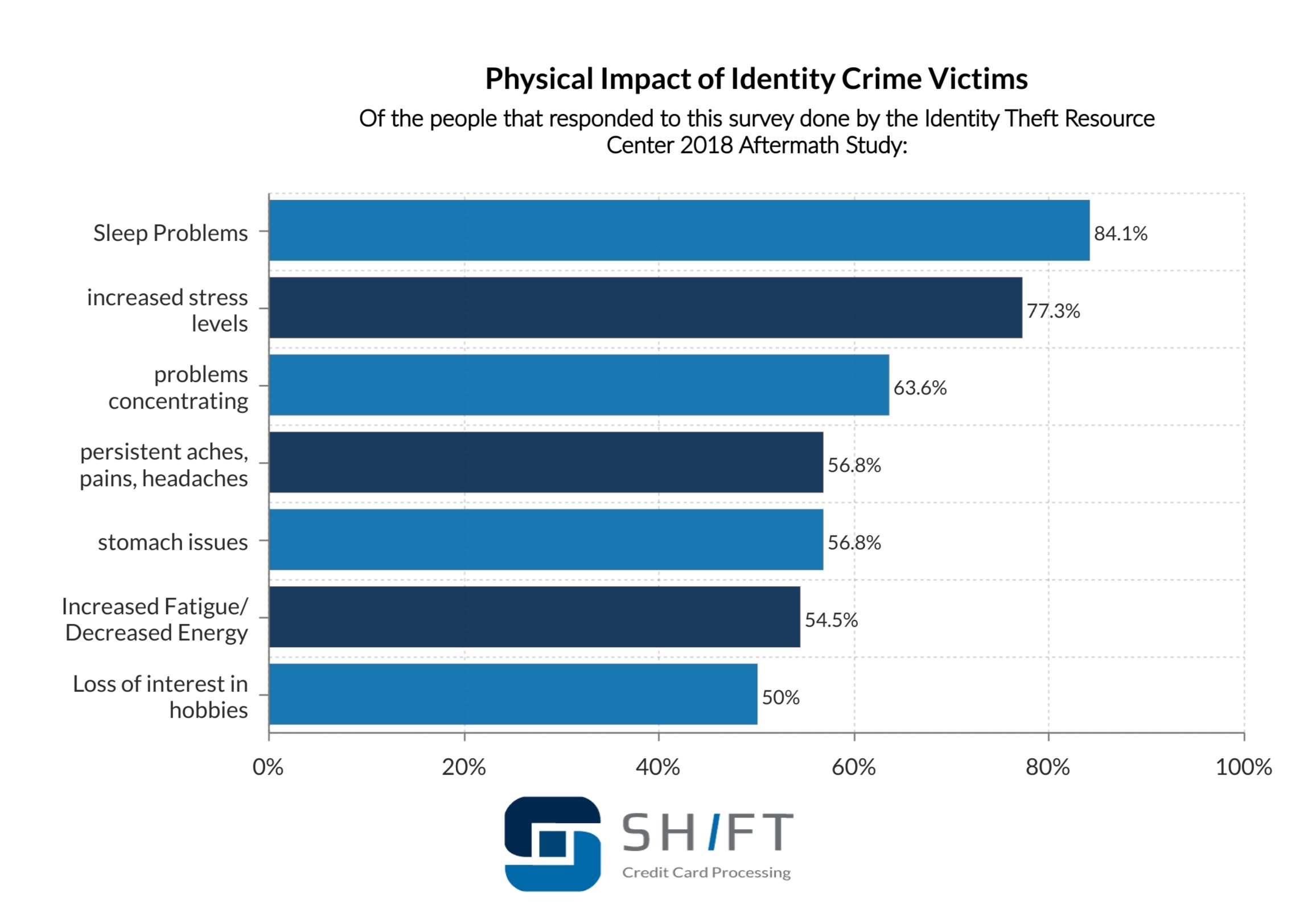 bar graph showing the physical impact of identity crime