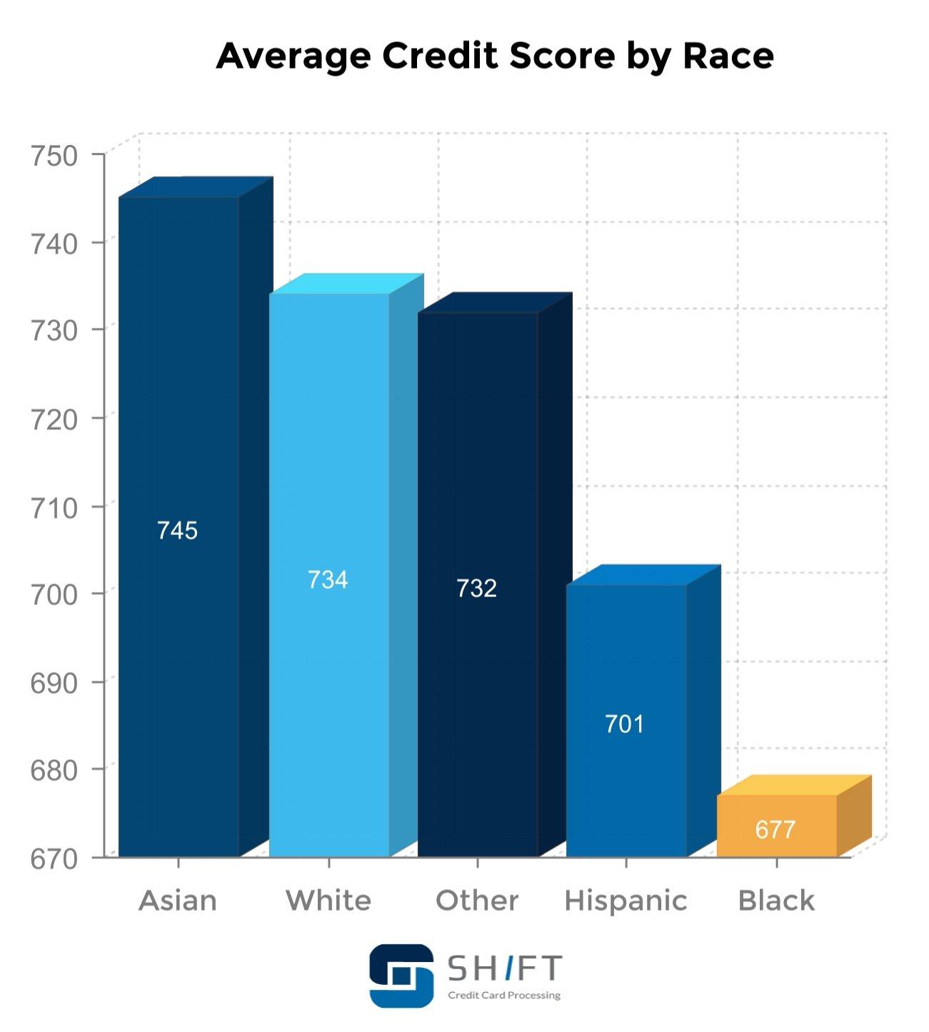 average credit score by race
