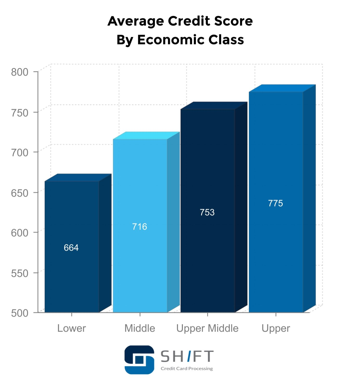 average credit statistics by economic class