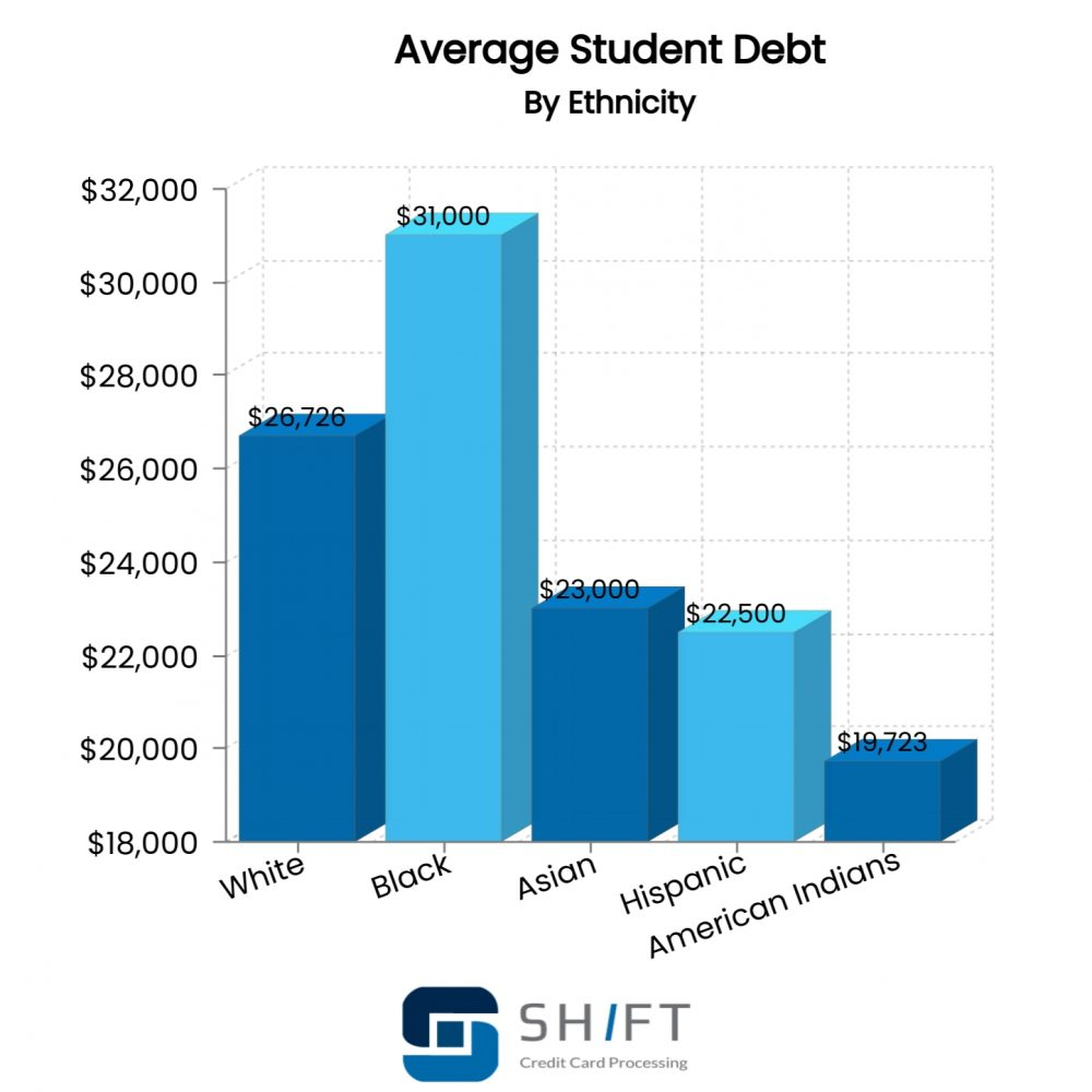bar graph showing the average student debt by ethnicity