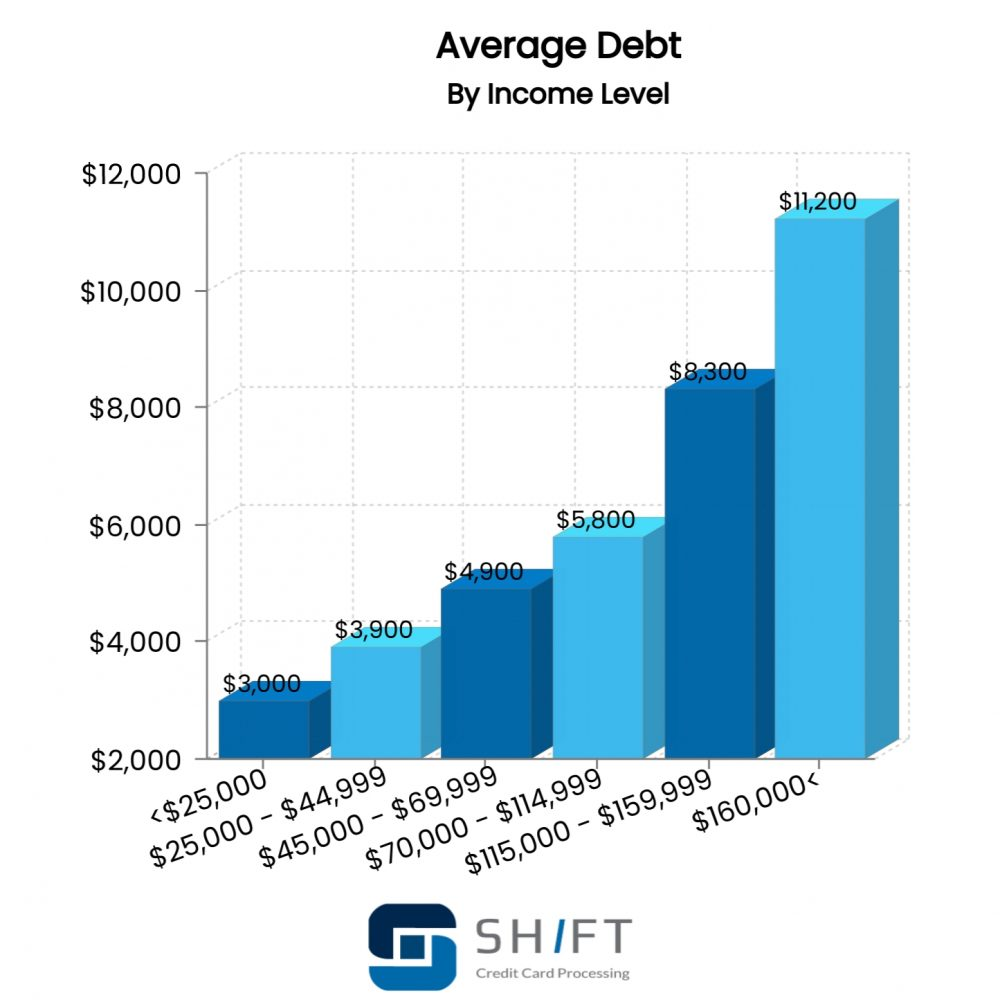 bar graph showing average debt by income level