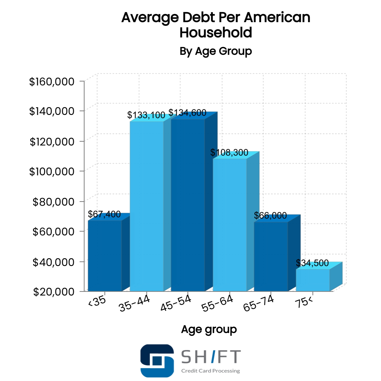 bar graph showing American debt per household by age group
