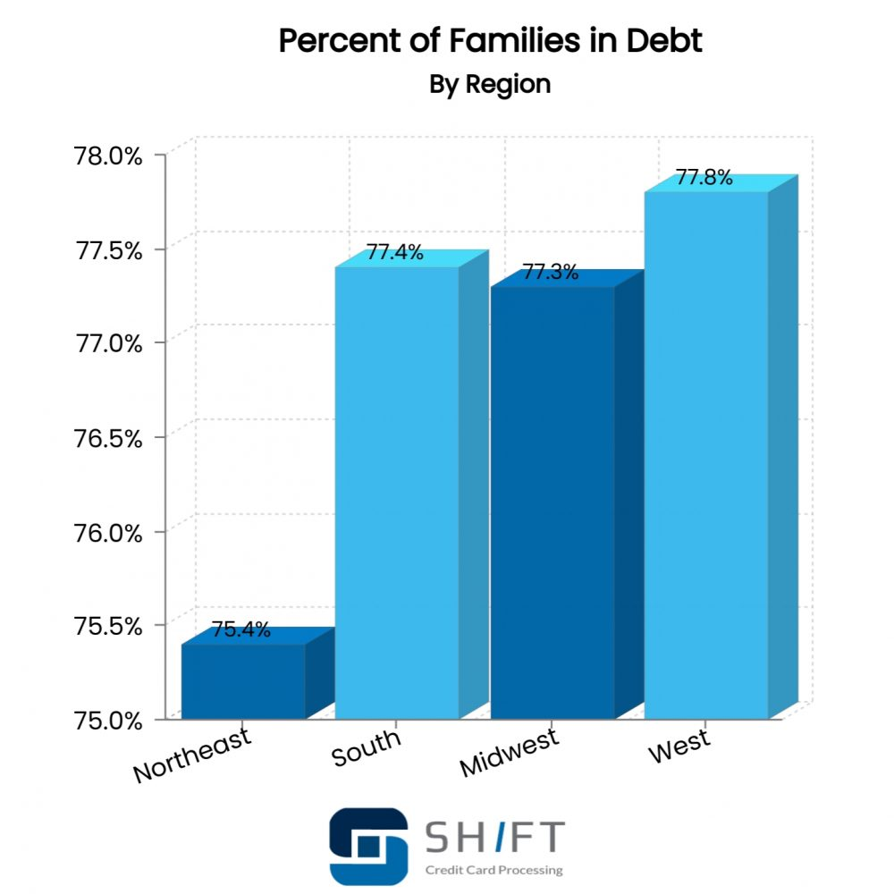 bar graph showing percent of families in debt by region
