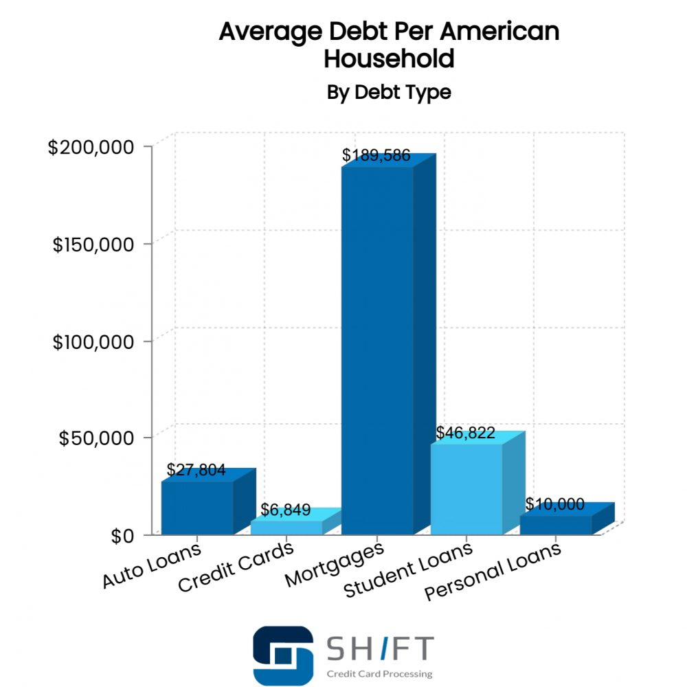 bar graph showing the average debt per household by debt type