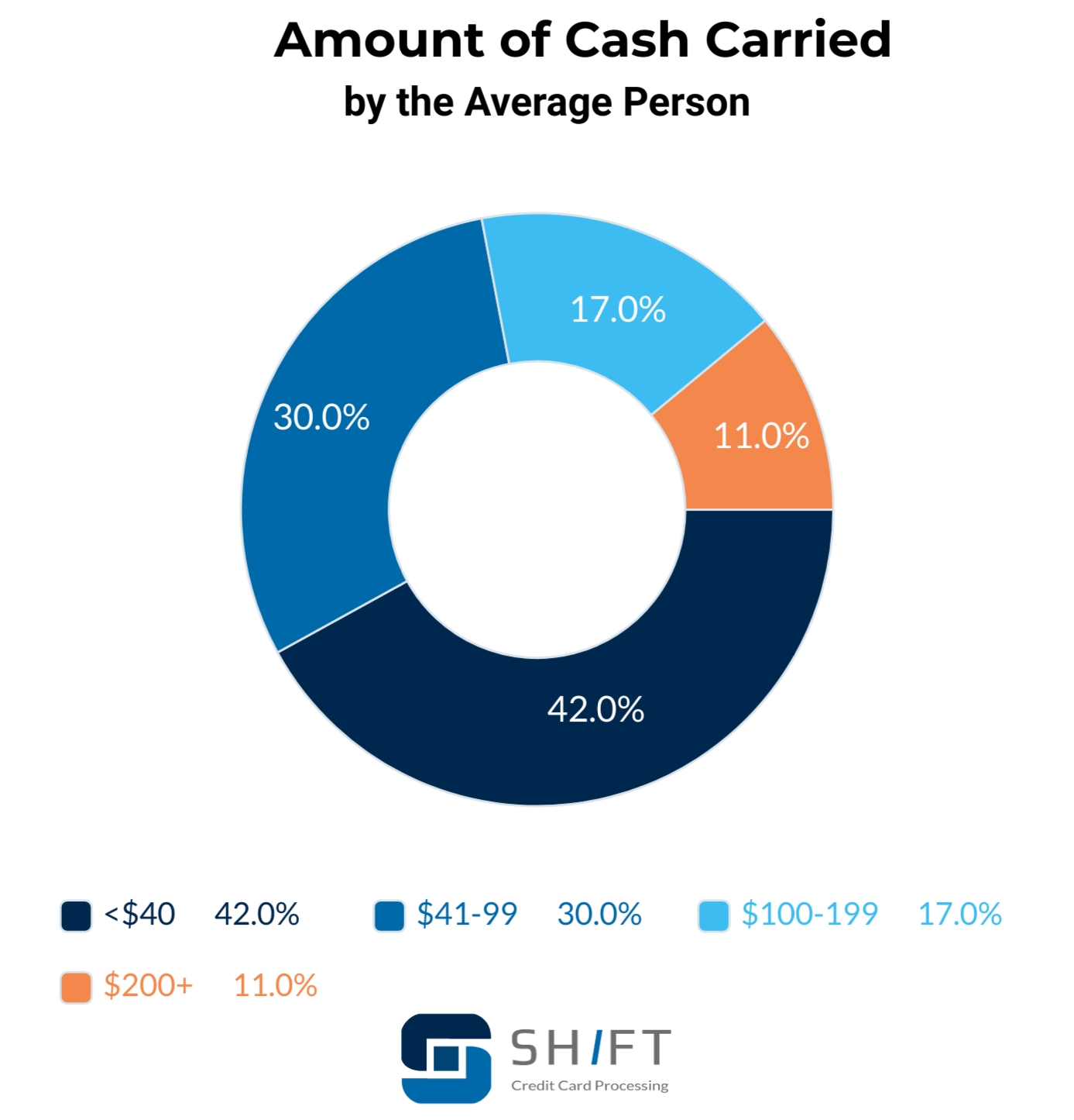pie chart showing the amount of cash carried by the average person