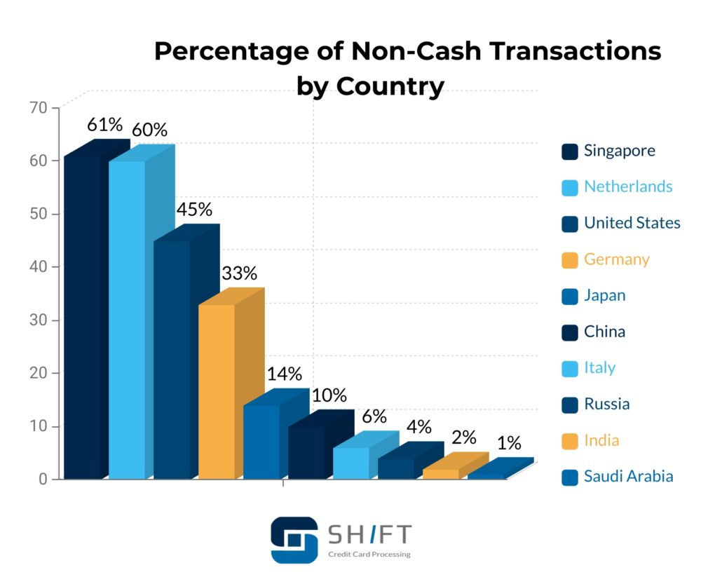 bar graph showing the percentage of non-cash transactions by country