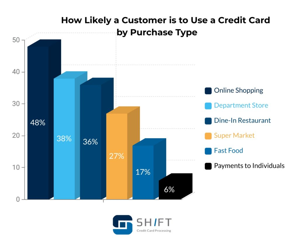 bar graph showing how likely a customer is to use a credit card by purchase type