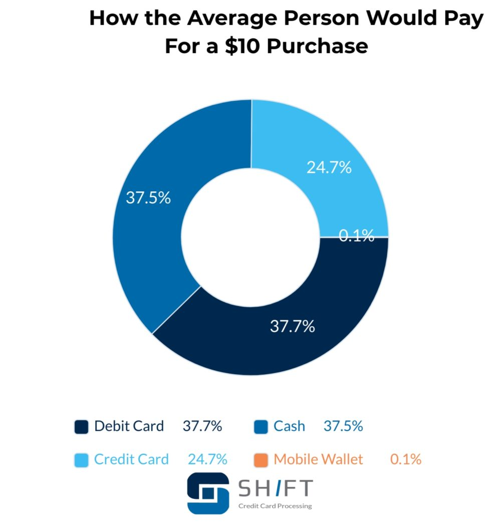 pie chart showing how the average person would make a $10 purchase