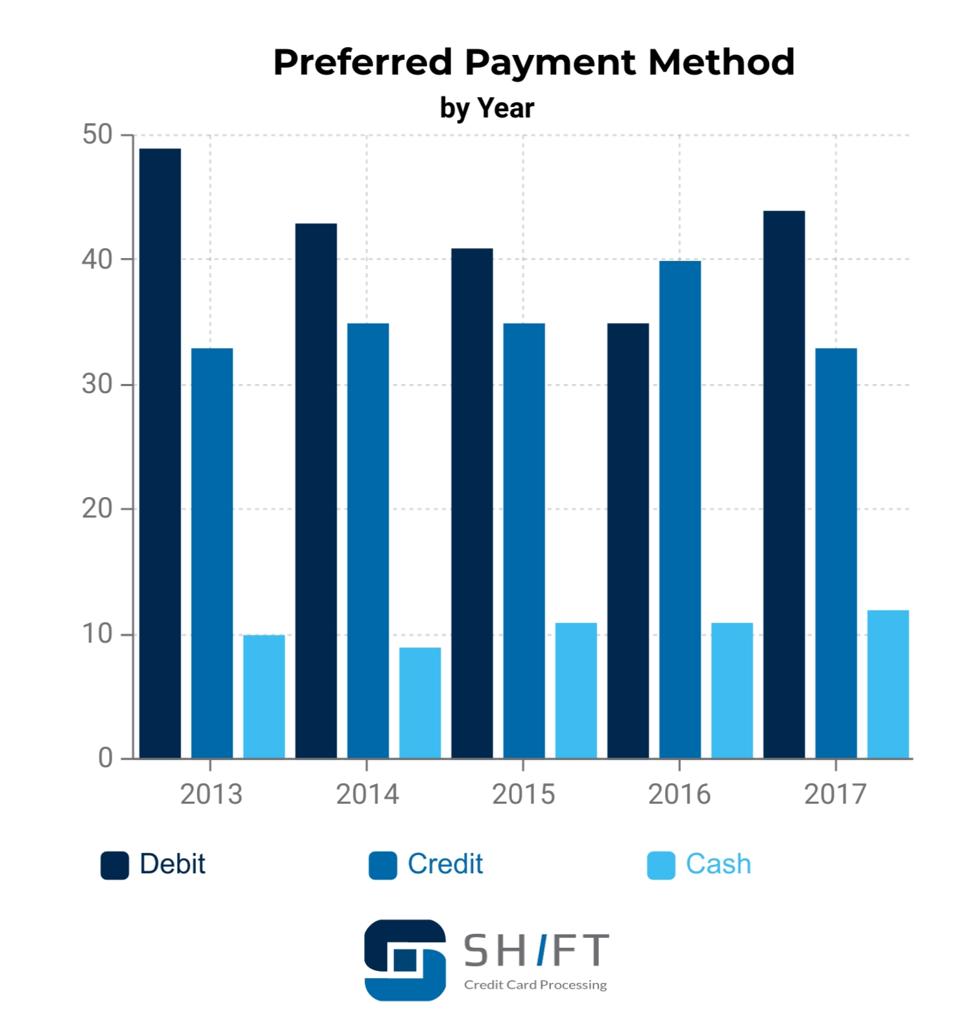 bar graph showing the preferred payment method over the years