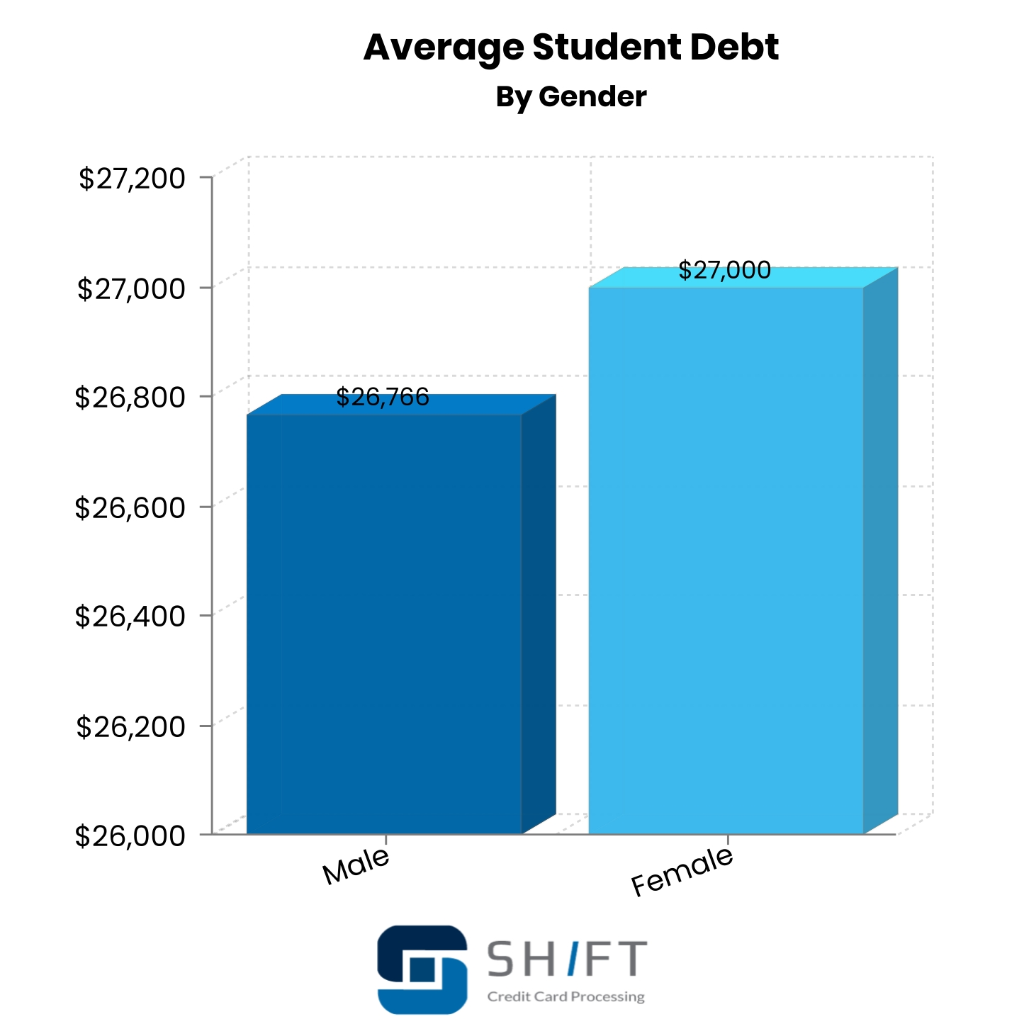 bar graph showing student debt by gender